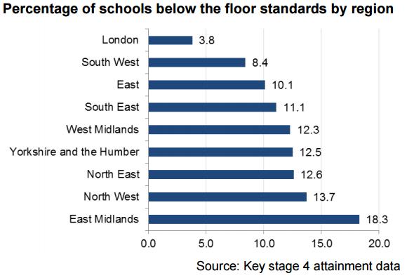floor standard